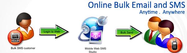 bulk-sms-email