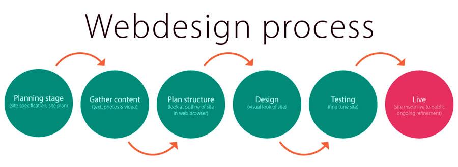 web-design-approach